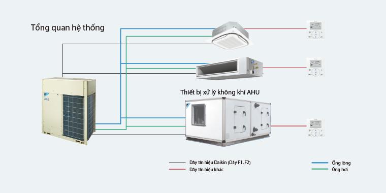 238 vrv6 - Máy lạnh trung tâm VRV IV