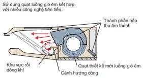 Minh họa 6 - Máy lạnh trung tâm VRV IV S Daikin  Loại áp trần FXHQ-MA