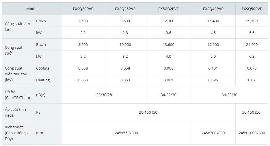 Thông số kỹ thuật 1 2 - Máy lạnh trung tâm VRV IV S Daikin Giấu trần nối ống gió áp suất trung bình FXSQ-PA