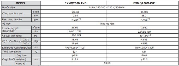 Thông số kỹ thuật 2 - Máy lạnh trung tâm âm trần nối ống gió Daikin VRV FXMQ-PVE