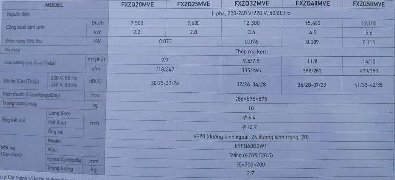 Thông số kỹ thuật 3 800x365 - Máy lạnh trung tâm VRV IV S Daikin Âm trần 4 hướng thổi FXZQ-M