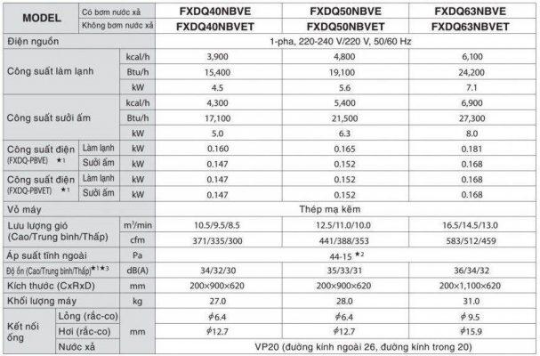 Thông số kỹ thuật 4 607x400 - Máy lạnh trung tâm VRV IV S Daikin Giấu trần nối ống gió dạng mỏng FXDQ-PD/ND
