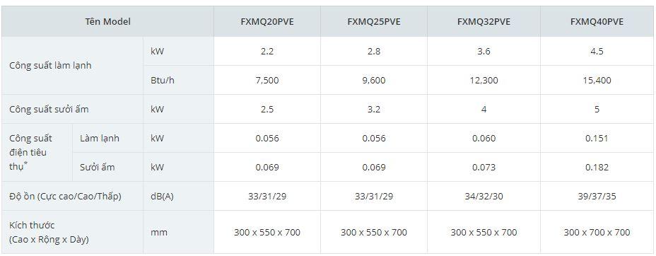 Thông số kỹ thuật 5 - Máy lạnh trung tâm VRV IV S Daikin Giấu trần nối ống gió hồi sau FXMQ-PA/M