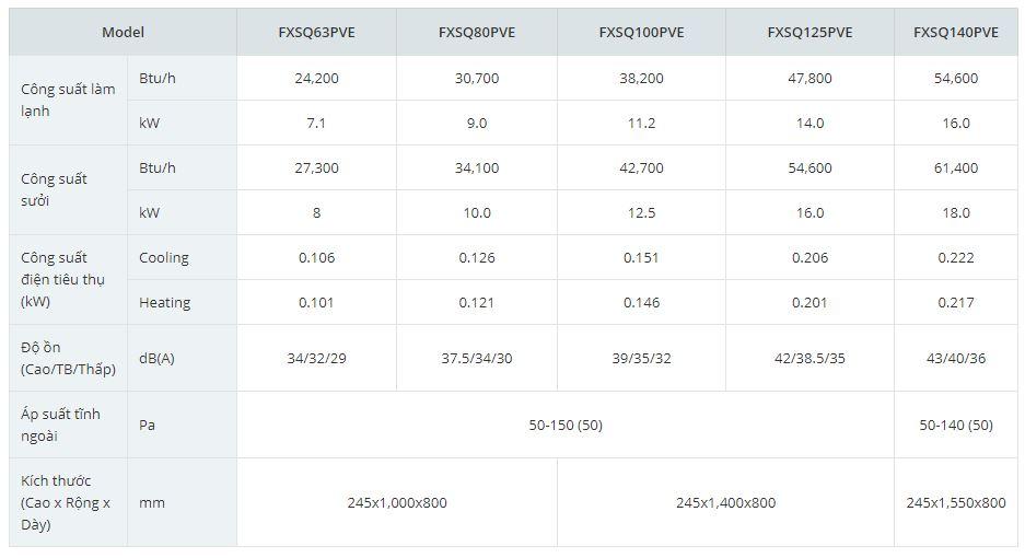 thông số kỹ thuật 2 - Máy lạnh trung tâm VRV IV S Daikin Giấu trần nối ống gió áp suất trung bình FXSQ-PA