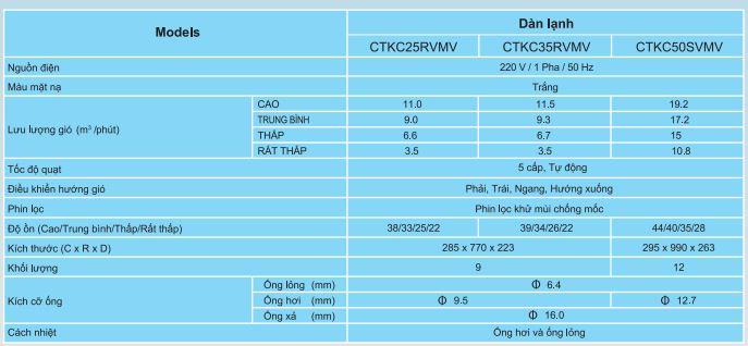 thông số kỹ thuật 5 - Máy lạnh loại Multi S Daikin